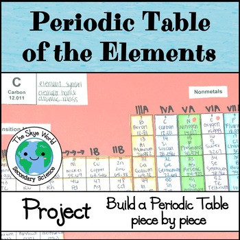 Building the Periodic Table Worksheet