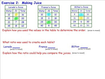 CCSS EngageNY M1 L11 paring Ratios Using Ratio Tables SMART Board Lesson