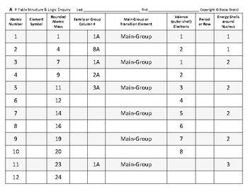 Martian Periodic Table Worksheet Answers