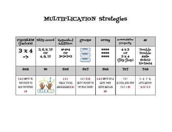 Multiplication Facts Strategies Worksheets