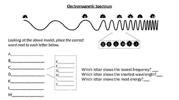 Electromagnetic Spectrum Activity Sheet and Assessment