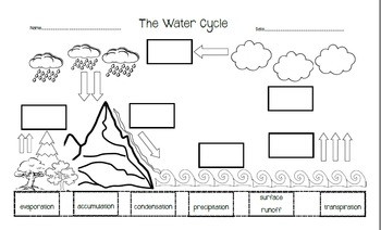 The Water Cycle Cut and Paste