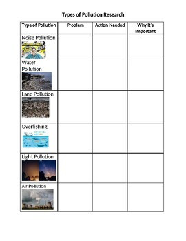 Water Pollution Activity Worksheets