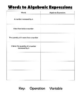 Writing Expressions From Words Worksheet